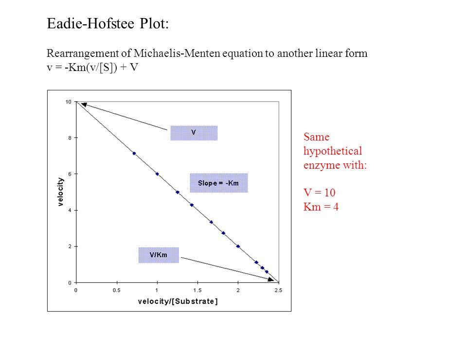how to draw eadie hofstee plot
